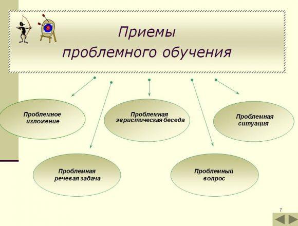 prezentatsiya-tehnologii-problemnogo-obucheniya-chteniyu-07