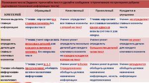 formiruyushchee_ocenivanie__seminar_2_26_02_2018_rubrika-22