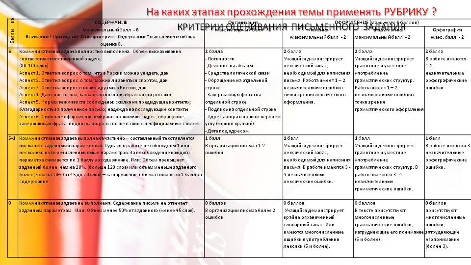 formiruyushchee_ocenivanie__seminar_2_26_02_2018_rubrika-24