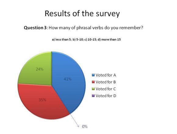 the results of the survey_03