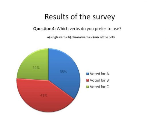 the results of the survey_04