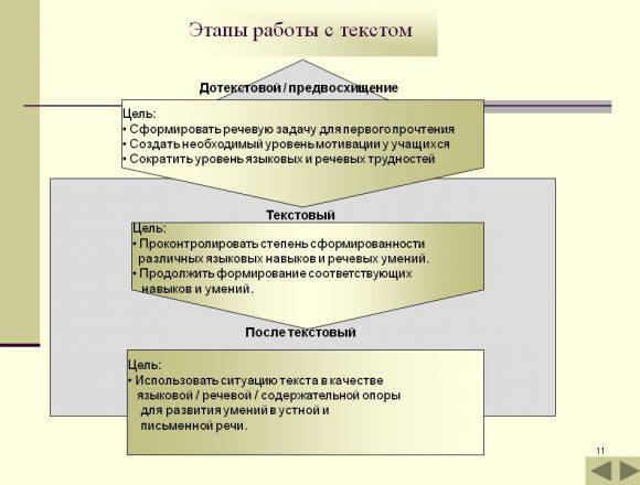 prezentatsiya-tehnologii-problemnogo-obucheniya-chteniyu-11